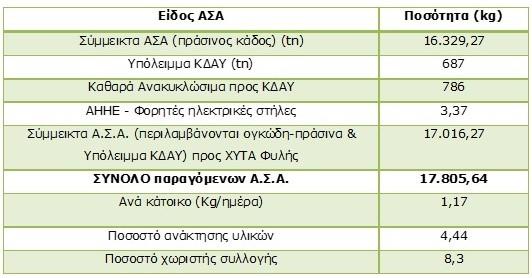 Συνολικά παραγόμενες ποσότητες ΑΣΑ του Δήμου Αλίμου για το 2014