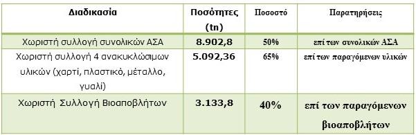 Βασικοί στόχοι (έτος 2020) για τον Δήμο Αλίμου